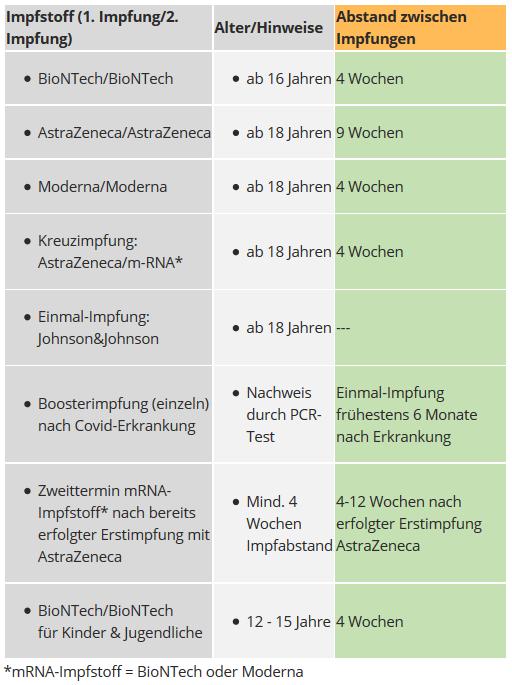 Übersicht Impfstoffe KIZ Lörrach